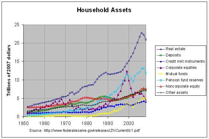 US Budget And Economy Balance Sheet Of Households And Nonprofit