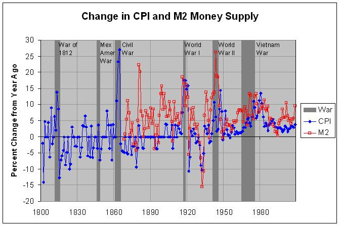CPI and M2 Money Supply, 1-year change: 1800-2008
