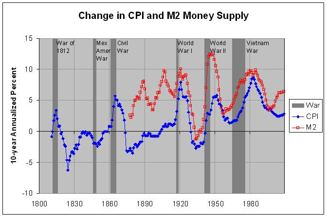 CPI and M2 Money Supply, 10-year change: 1800-2008