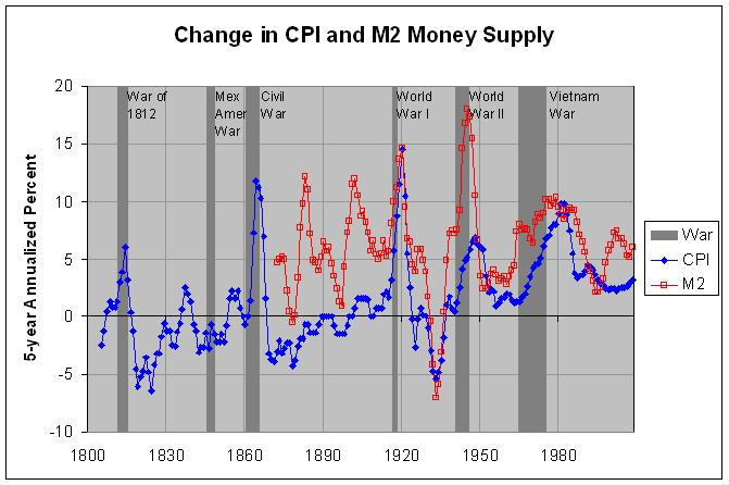CPI and M2 Money Supply, 5-year change: 1800-2008