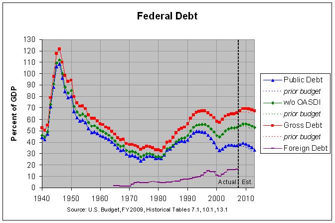 U S  Budget and Economy: Debt outlook
