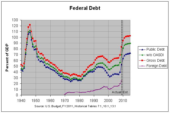 Foreign, Public and Gross Federal Debt: 1940-2015