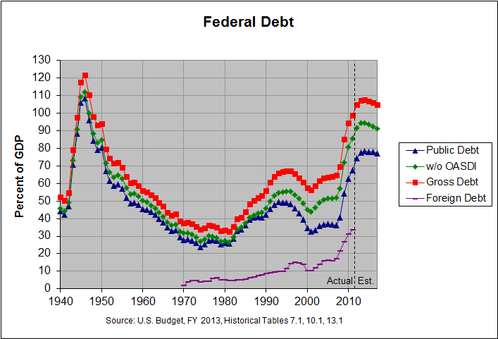 Foreign, Public and Gross Federal Debt: 1940-2017