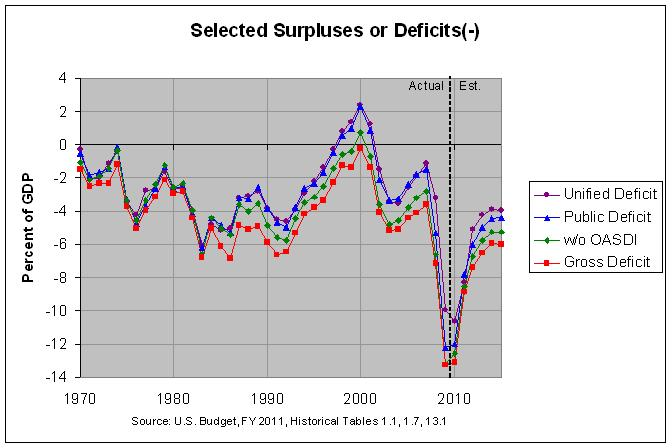 Unified, Public, and Gross Budget Deficit: 1970-2015