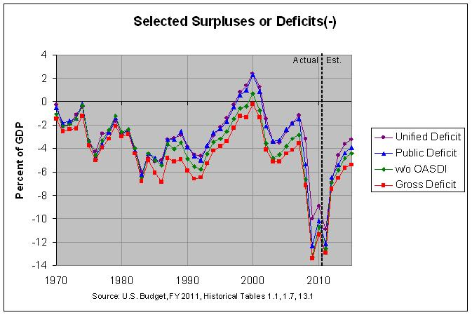Unified, Public, and Gross Budget Deficit: 1970-2016
