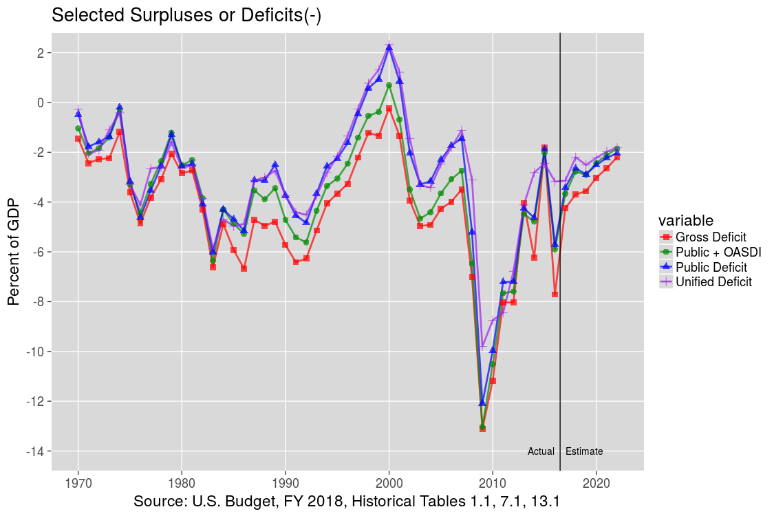 Unified, Public, and Gross Budget Deficit: 1970-2022