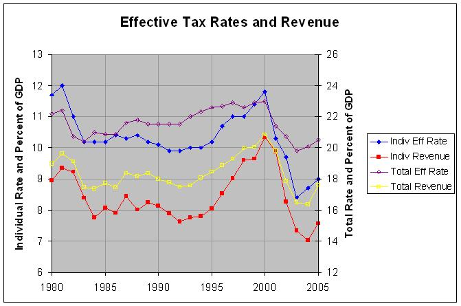 Effective Tax Rates and Revenue: 1980-2005