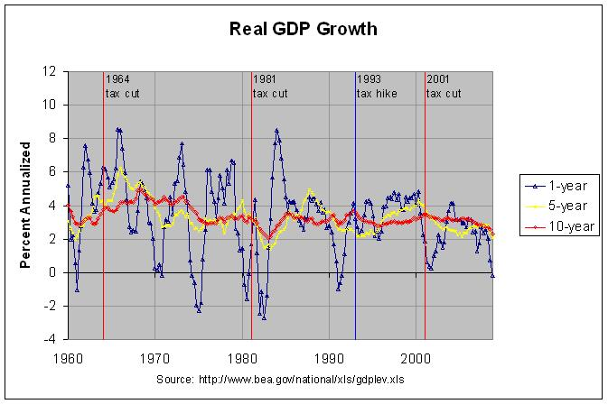 quarterly gdp