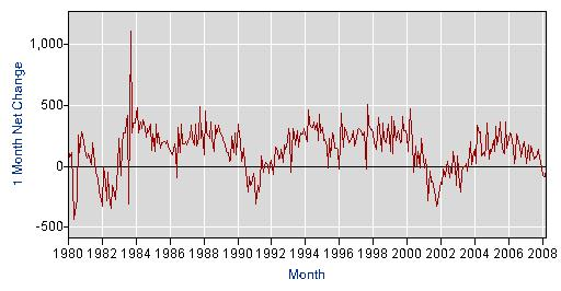 Job Growth 1980