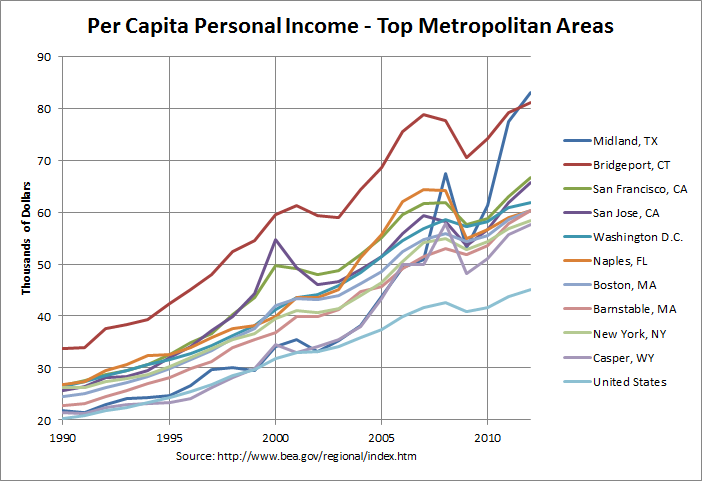 Per Capita Personal Income, Top 10 Metropolitan Areas in 2012