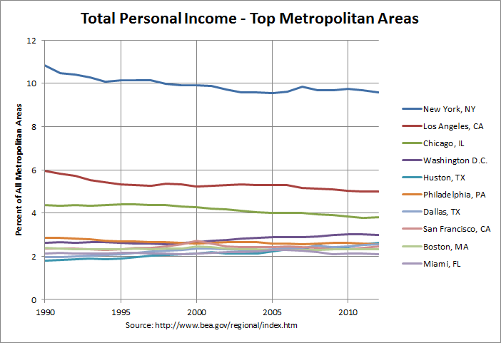 Total Personal Income, Top 10 Metropolitan Areas in 2012