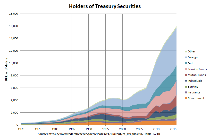 Major Holders of Treasury Securities: 1970-2016