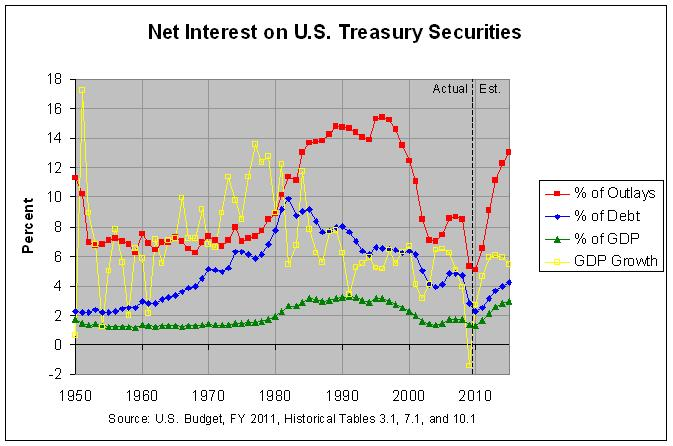 Net Interest on Treasury Debt Securities: 1940-2015