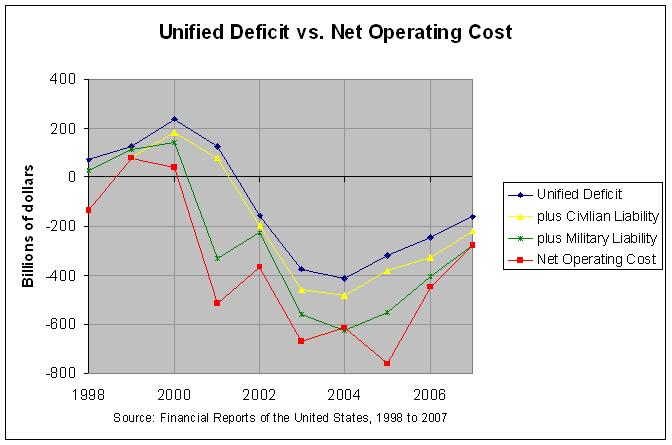 net operating cost