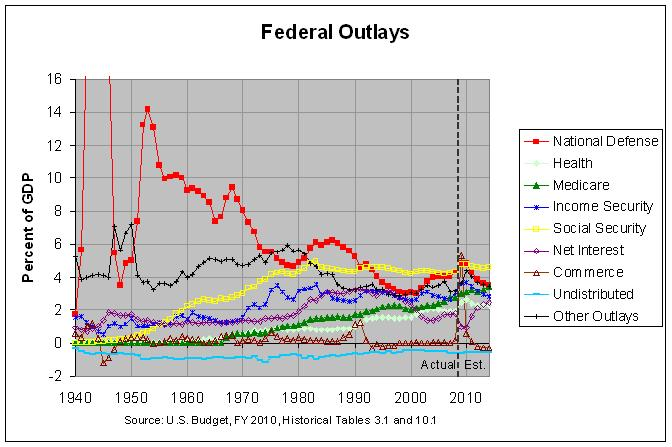 U.S. Federal Outlays: 1940-2014