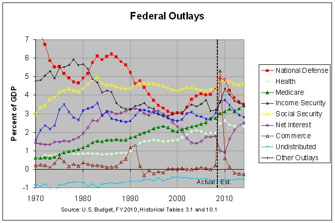 U.S. Federal Outlays: 1970-2014