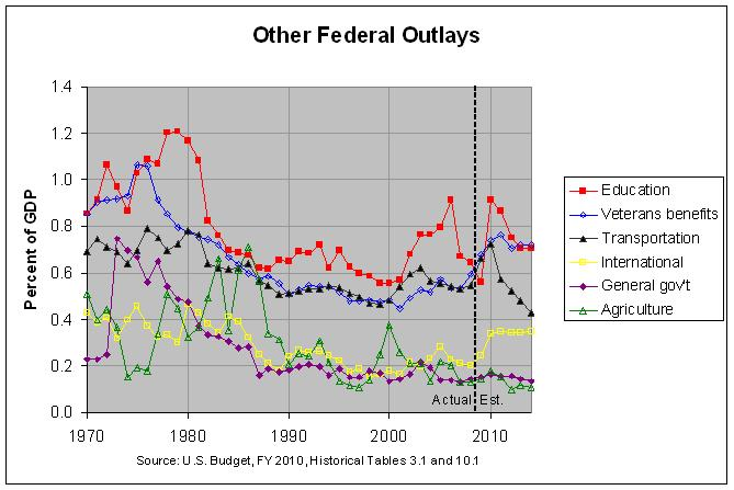Other U.S. Federal Outlays: 1970-2014