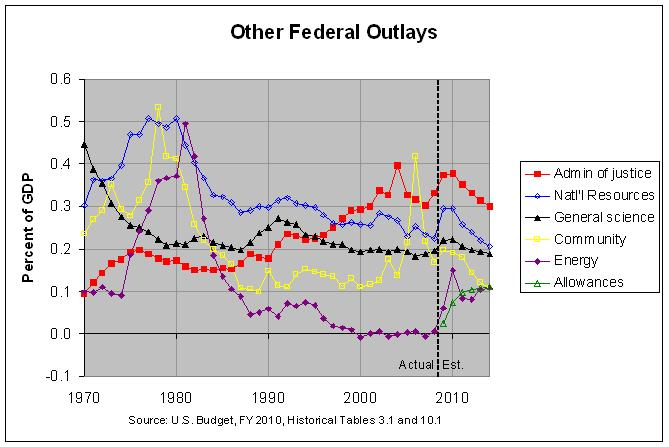 Other U.S. Federal Outlays (continued): 1970-2014