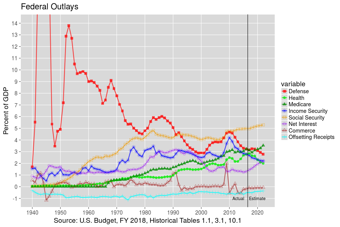 Top U.S. Federal Outlays: 1940-2012