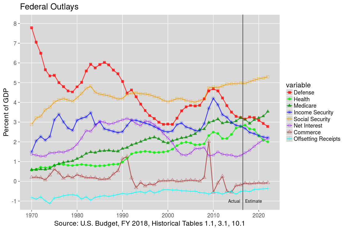 Top U.S. Federal Outlays: 1970-2012