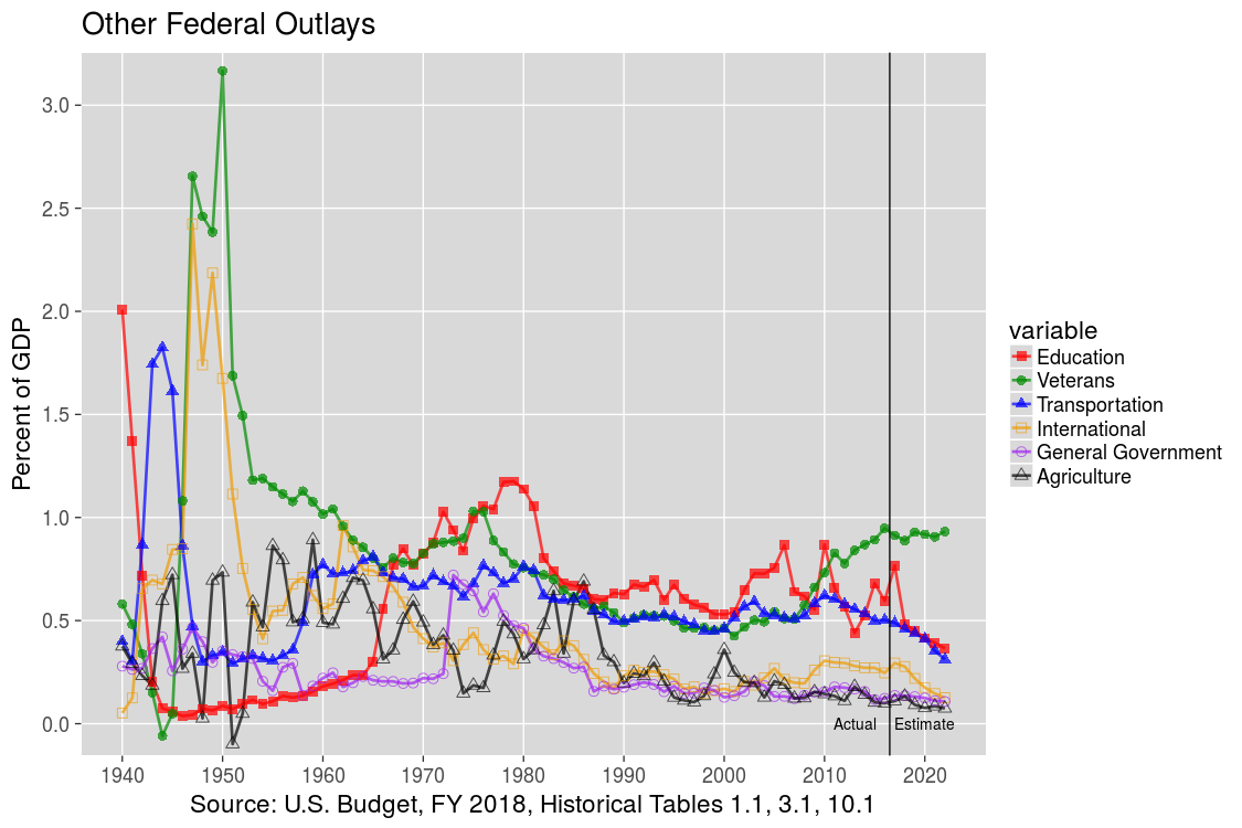 Next U.S. Federal Outlays: 1940-2012