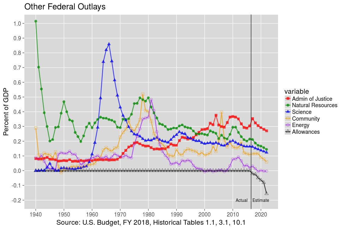 Other U.S. Federal Outlays: 1940-2012