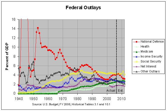 outlays1