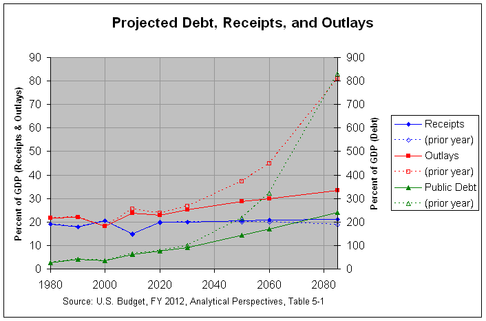 Projected Federal  Debt, Receipts, and Outlays: 1980-2085