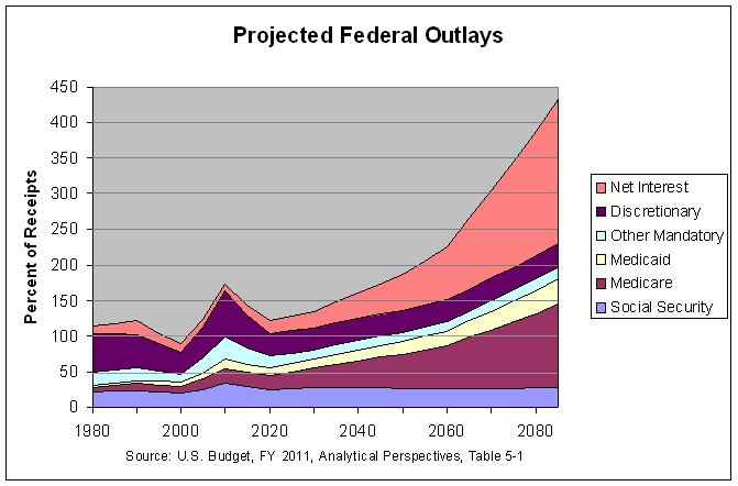 Projected Federal Outlays: 1980-2085