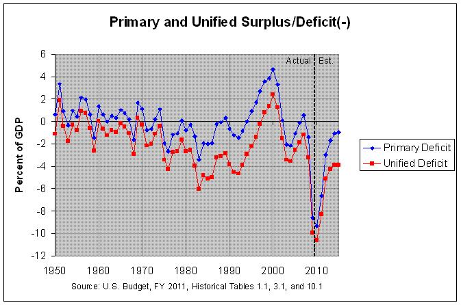 Unified and Primary Deficit: 1940-2015