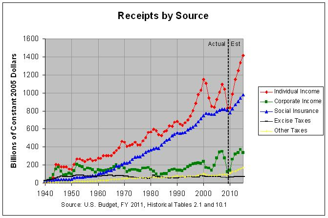 Federal Receipts by Source: 1940-2015