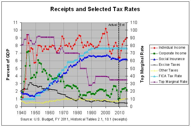 Receipts and Selected Tax Rates: 1940-2015