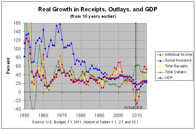 Real Growth in Receipts, Outlays, and GDP (10-year spans): 1950-2015