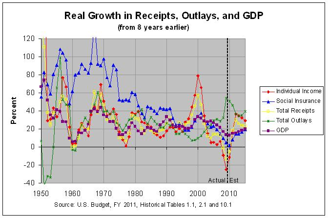Real Growth in Receipts, Outlays, and GDP (8-year spans): 1950-2015