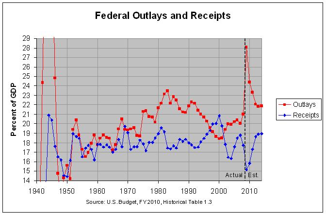 Federal Outlays and Receipts: 1940-2014
