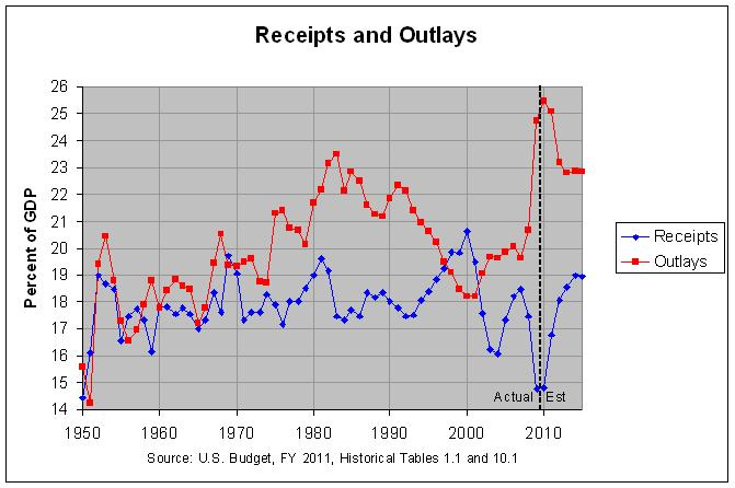 Federal Receipts and Outlays: 1950-2015