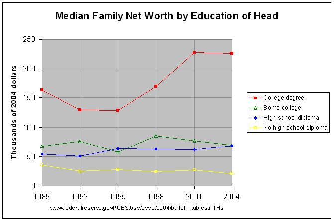 Net Worth by Education