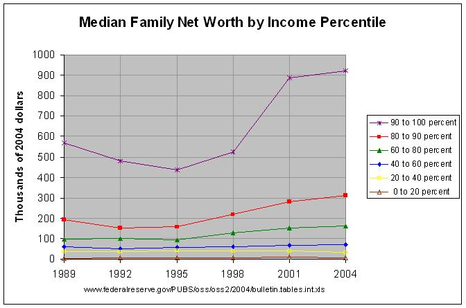 Net Worth by Income Percentile