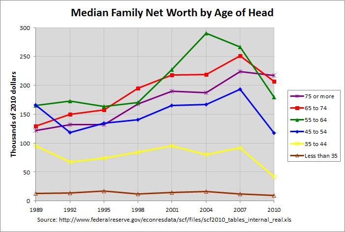 Net Worth by Age