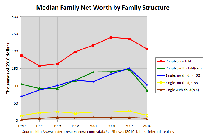 Net Worth by Family Structure