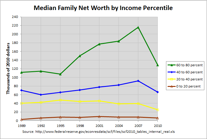 Net Worth by Income Percentile to 240K