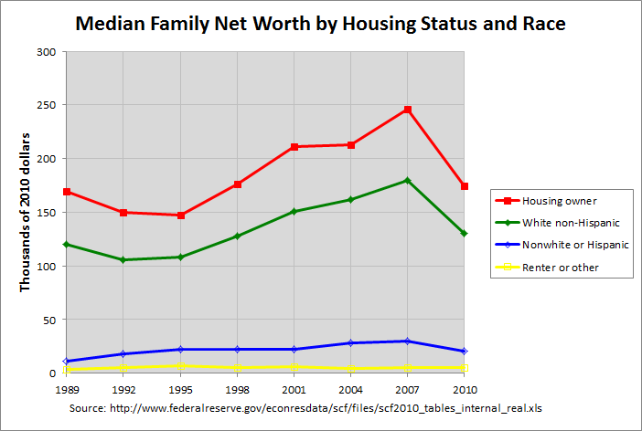 Net Worth by Housing Status and Race