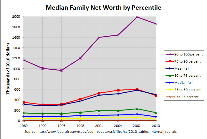 Net Worth by Percentile