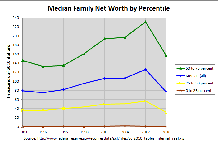 Net Worth by Percentile to 240K