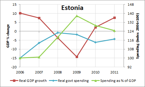GDP Growth And Government Expenditures for Estonia: 2006-2011