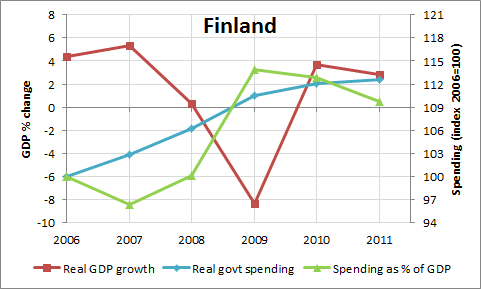 GDP Growth And Government Expenditures for Finland: 2006-2011