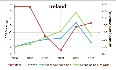 GDP Growth And Government Expenditures for Ireland: 2006-2011