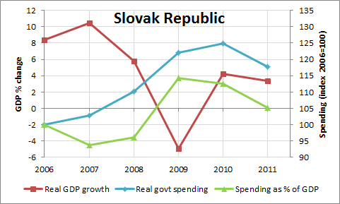 GDP Growth And Government Expenditures for Slovak Republic: 2006-2011