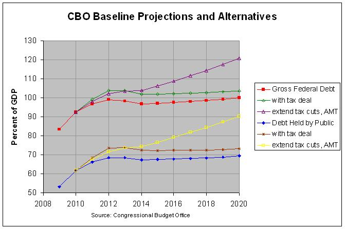 CBO Projections for Tax Deal: 2009-2020
