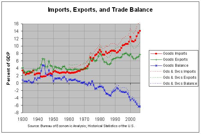 Foreign Trade 2